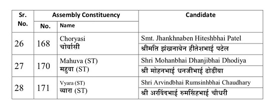 bjp 3rd list of 28 candidates