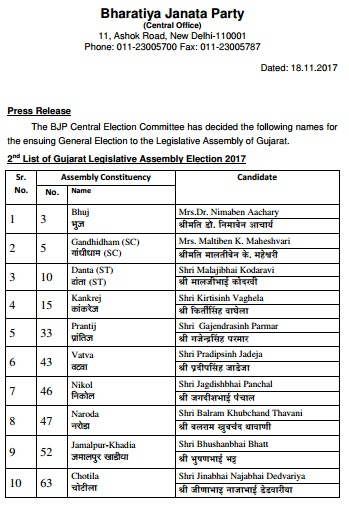 bjp list of 36 candidates
