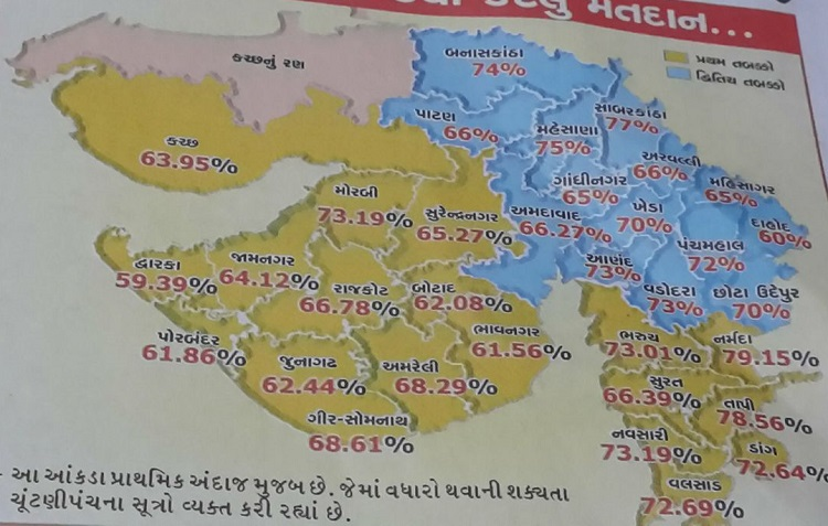 gujarat districtwise voting