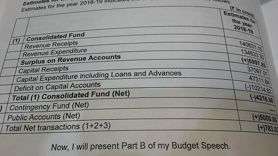 gujarat budget 201819 parta