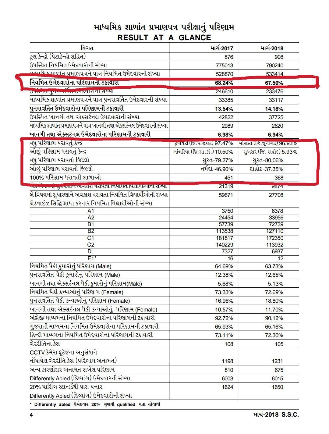 2018 result ssc gujarat
