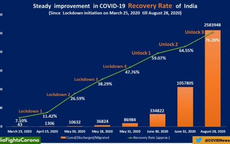 covid-19 recovery rate